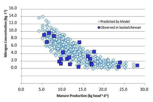 Nitrogen concentratioin vs manure production
