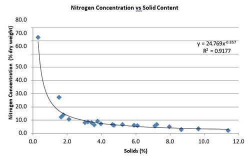 Nitrogen Concentration vs Solid Content