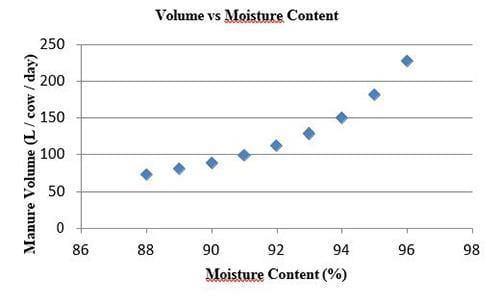 Volume of manure vs moisture content