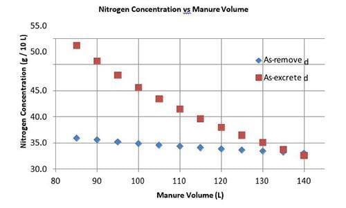 Nitrogen Concentration vs Manure Volume