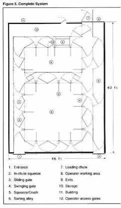 Ground Level Elk Handling Facilities - fig 5 Complete System