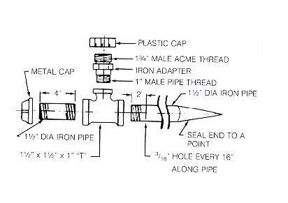 Ammonization pipe diagram
