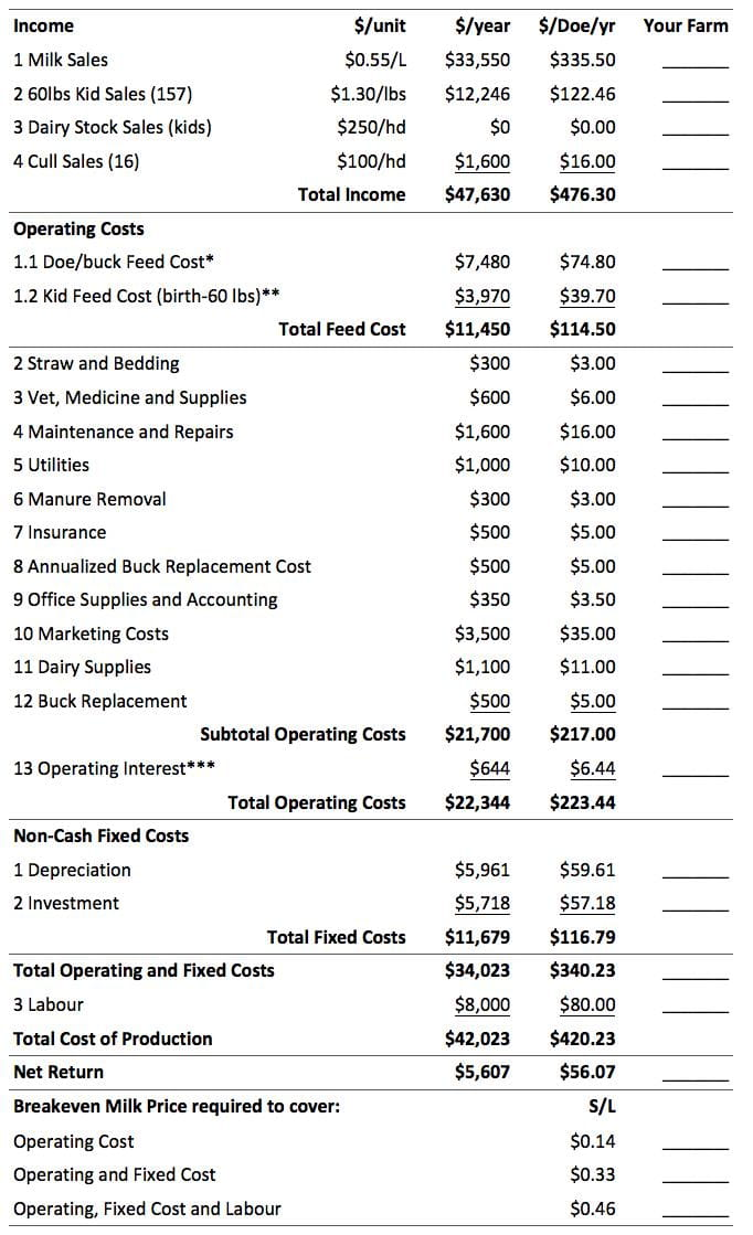 Income and Expense Summary for a 100-Doe Dairy Enterprise
