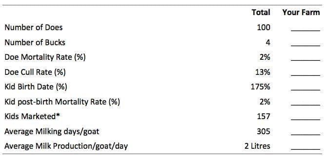 Herd profile form