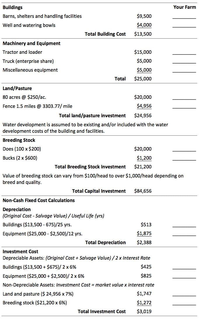Capital investment form