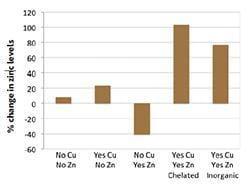CHart: Copper-zinc interdependency