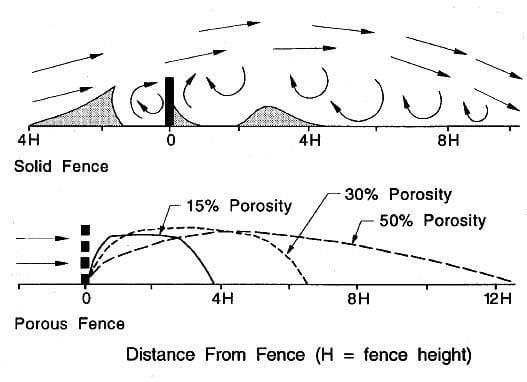 Chart of windbreak porosity
