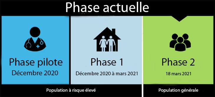 Phase de vaccination actuelle Phase 2 18 mars 2021