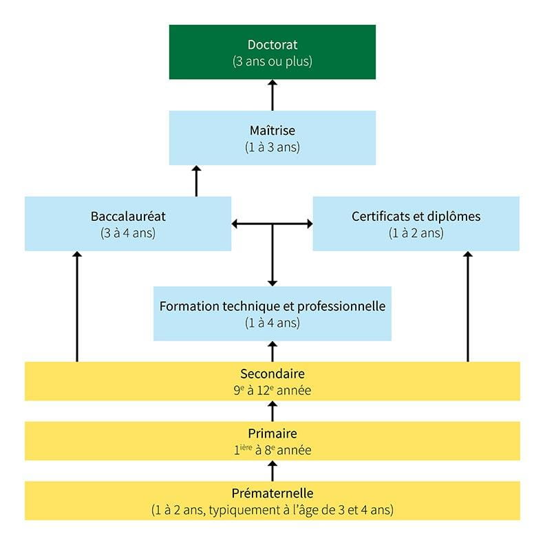 Pathways for Post-secondary Education