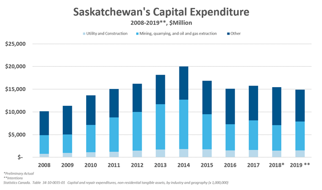 Investment in Saskatchewan's Capital Expenditures