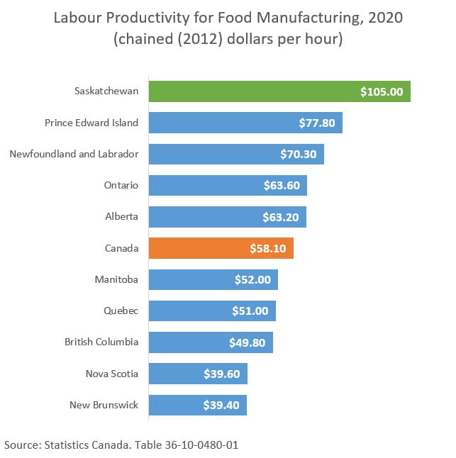 Labour Productivity for Food Manufacturing 2020