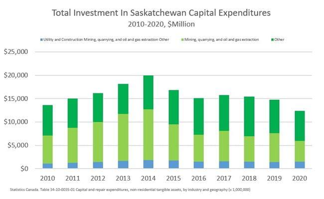 Sask Capital Expenditures