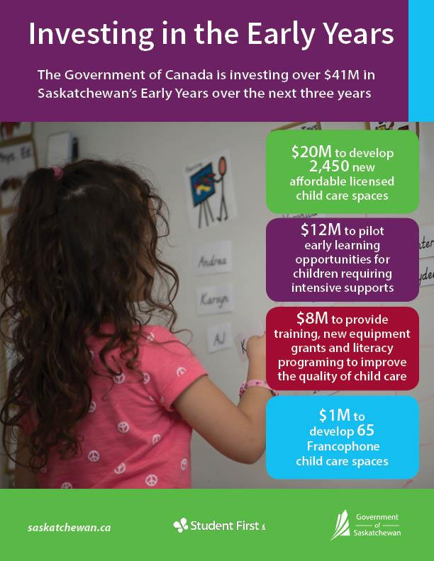 Infographic: Investing in the Early Years