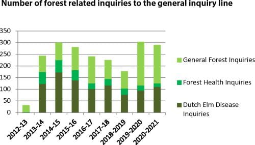 Number of forest related inquiries to the general inquiry line