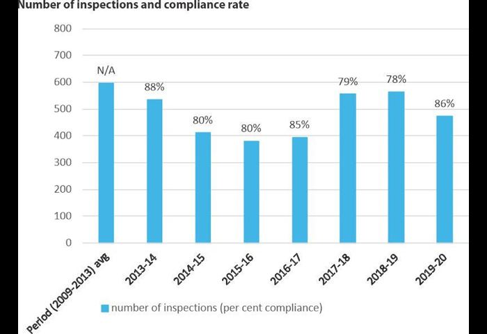 Number of inspections and compliance rate
