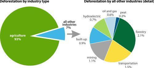 Deforestation by all other industries