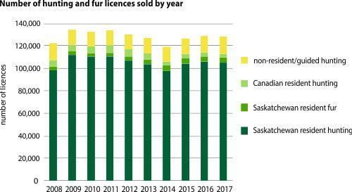 Hunting and fur licences sold