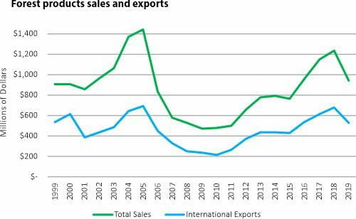 Forest products sales and exports