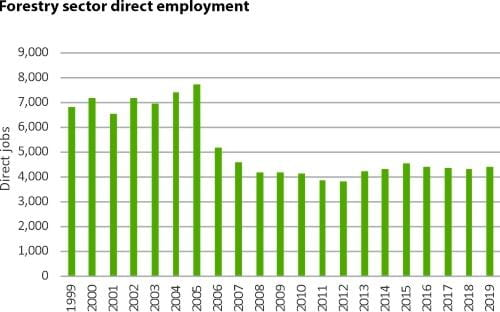 Forest sector direct employment