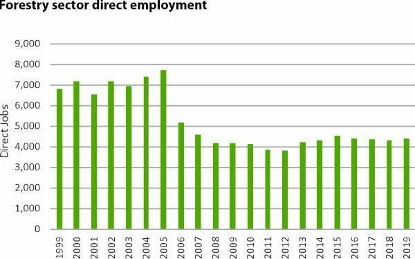 Forestry sector direct employment