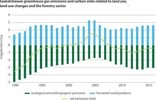 Saskatchewan greenhouse gas emissions