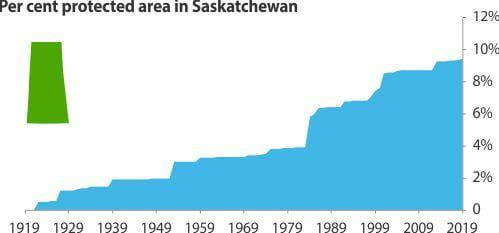 Protected area in Saskatchewan