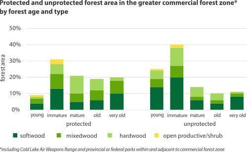 Protected and unprotected forest area