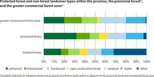 Protected forest and non-forest landcover types