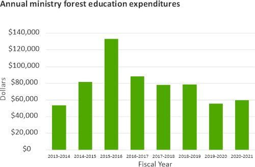 Annual ministry forest education expenditures