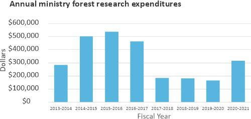 Annual ministry forest research expenditures