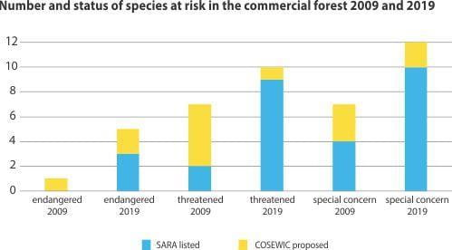 Number and status of species at risk