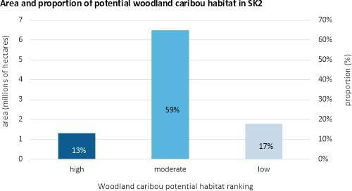 Area and population of potential woodland caribou habitat