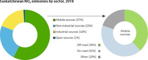 NOX emissions by sector
