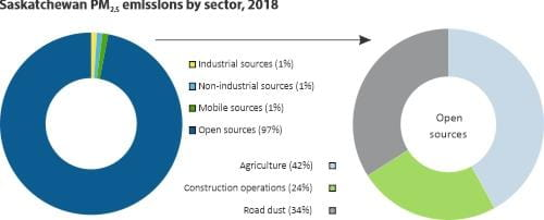 PM2.5 emissions by sector