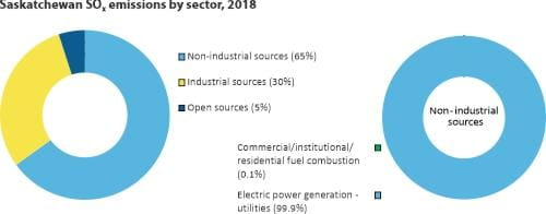 SOX emissions by sector