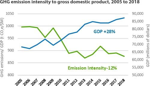 GHG emission intensity to gross domestic product