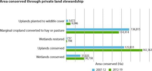 Area conserved through private land stewardship