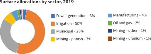 Surface allocations by sector