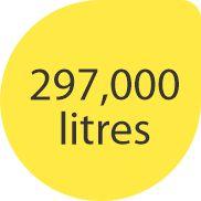 297 litres