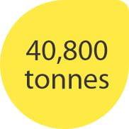 40,800 tonnes