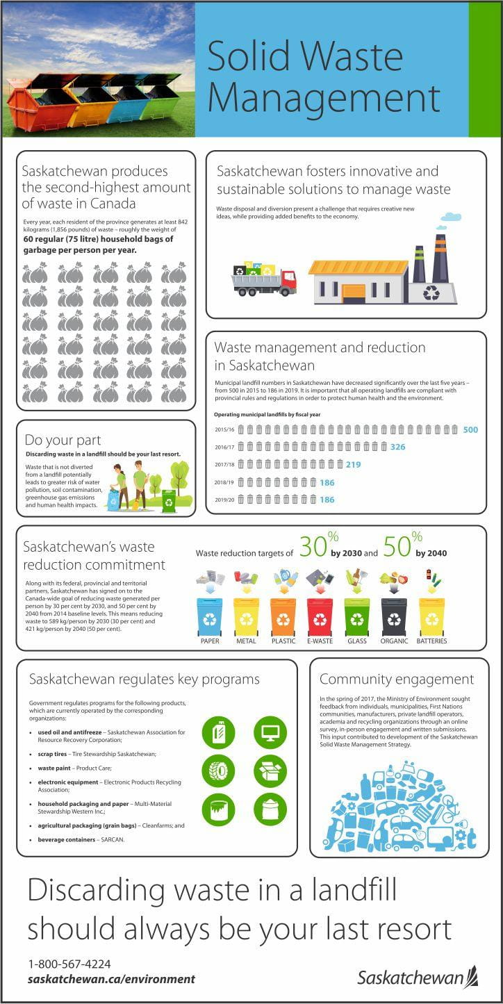Solid Waste Management Infographic