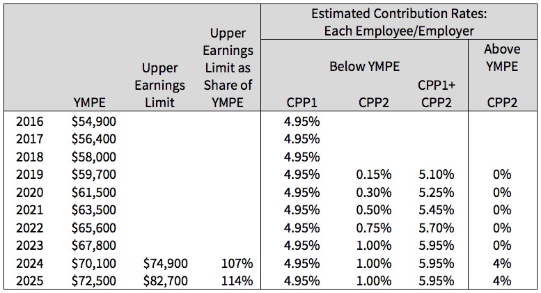 Table 1: Contribution Rate Phase-in