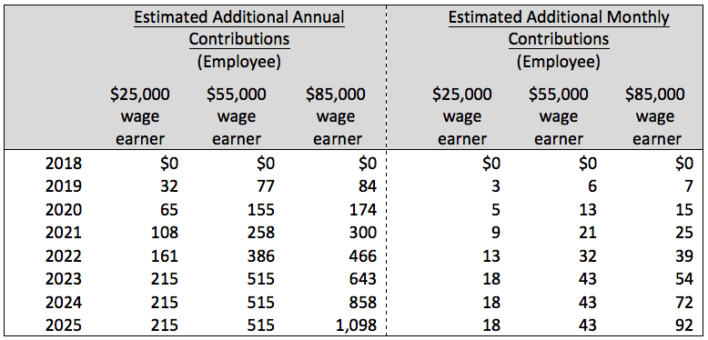 Table 2: Additional CPP Contributions for Wage Earners of Various Levels (pre-tax)