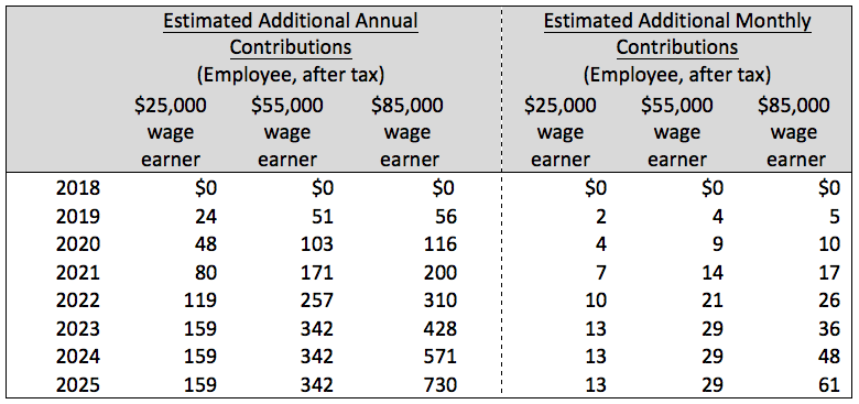 Table 3:  After-tax cost of Additional CPP Contributions for Wage Earners of Various Levels