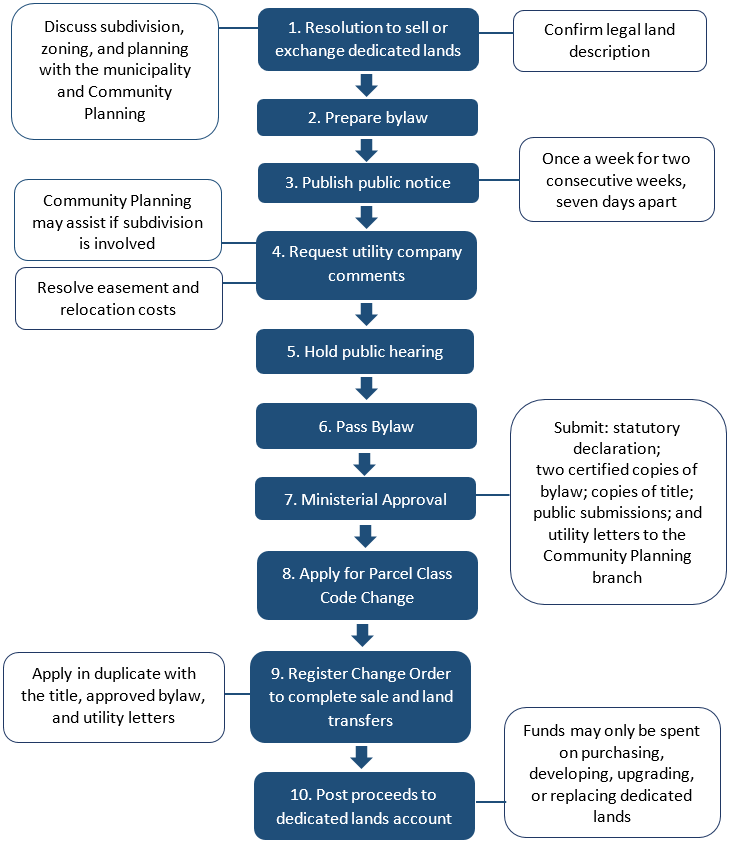 A flow chart listing the 10 steps required for municipalities to create dedicated lands.