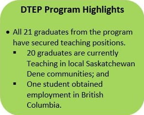 Green bubble that highlights the success of the graduates from the Dene Teacher Education Program