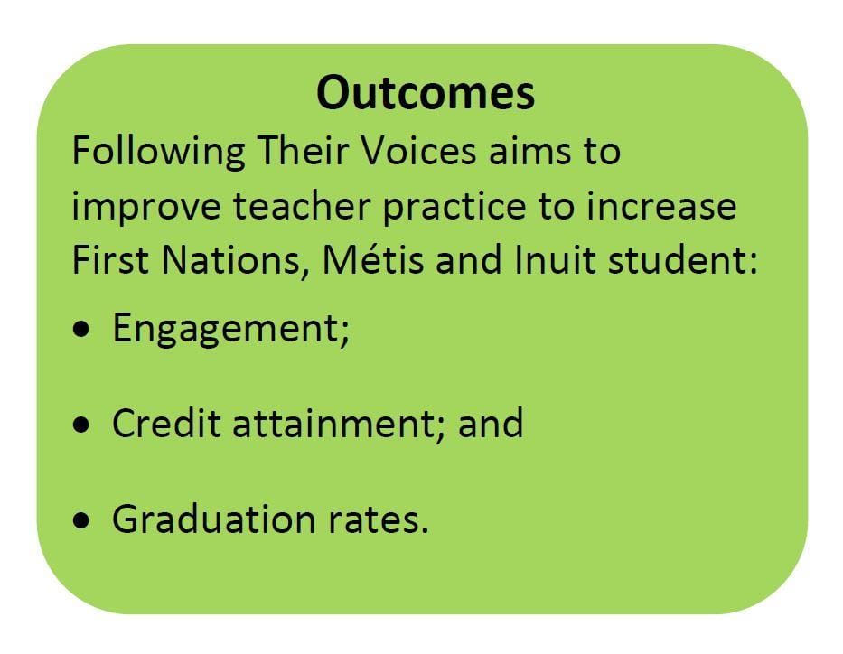 A box quote describing outcomes of the Ministry of Education's Following Their Voices program.