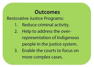 A box quote describing outcomes of the Ministry of Justice's Restorative Justice Programs.