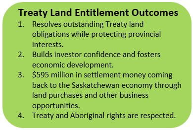 Green box outlining Treaty Land Entitlement Outcomes.