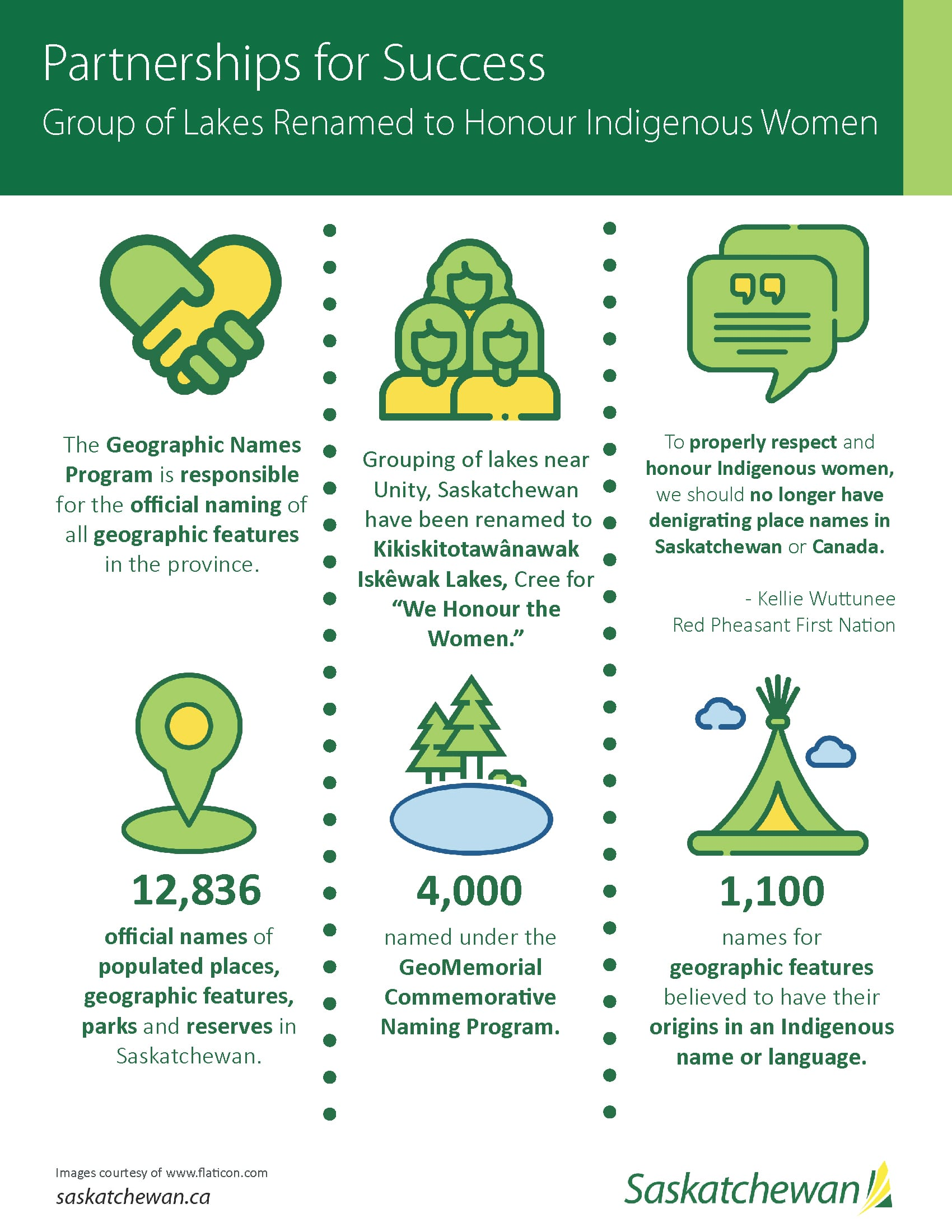 Infographic for Partnerships for Success' Geographic Name Change Program